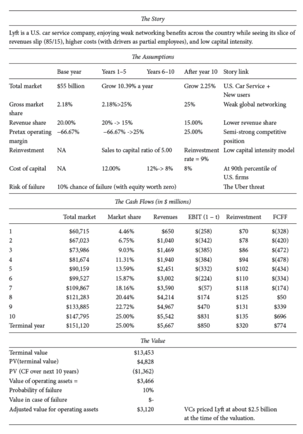 Lyft Valuation