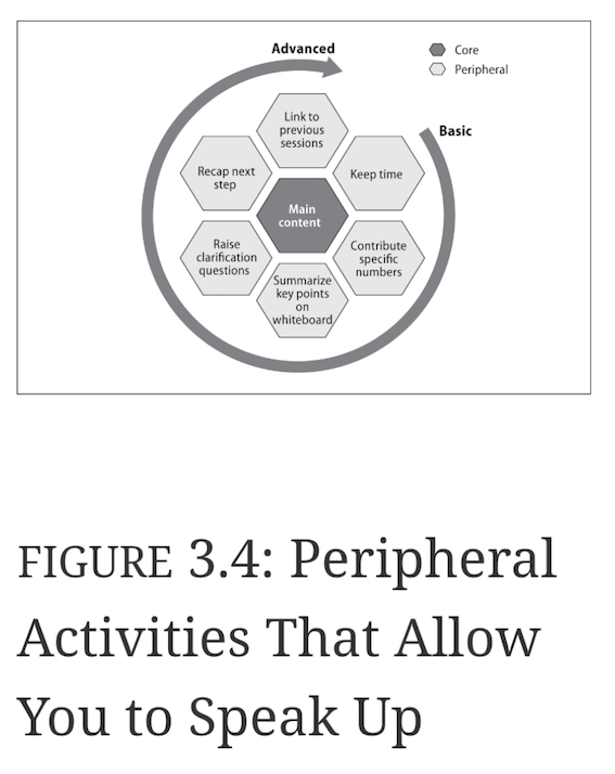 peripheral activities