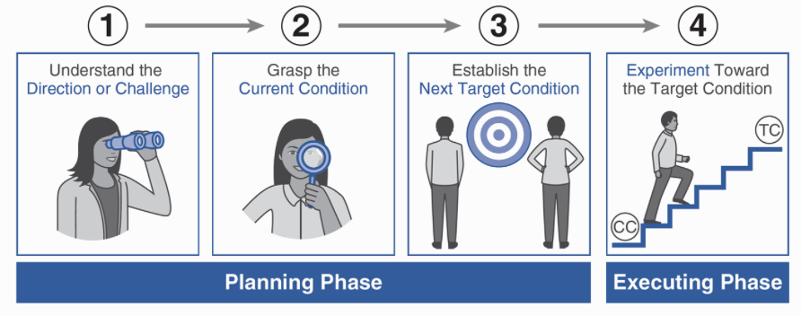 Planning and execute phase