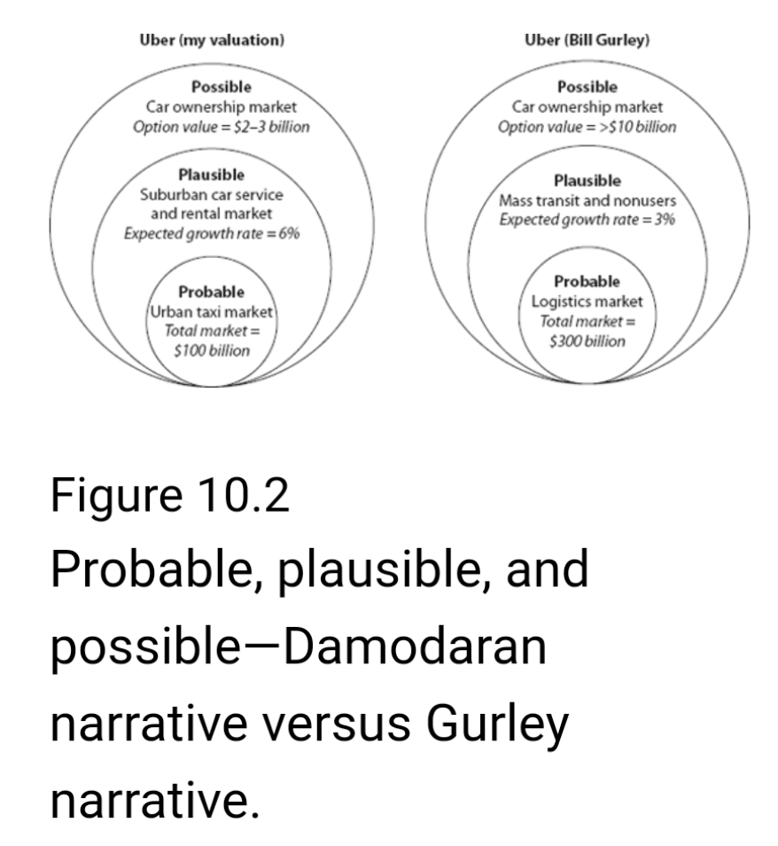 Possible vs plausible vs probable
