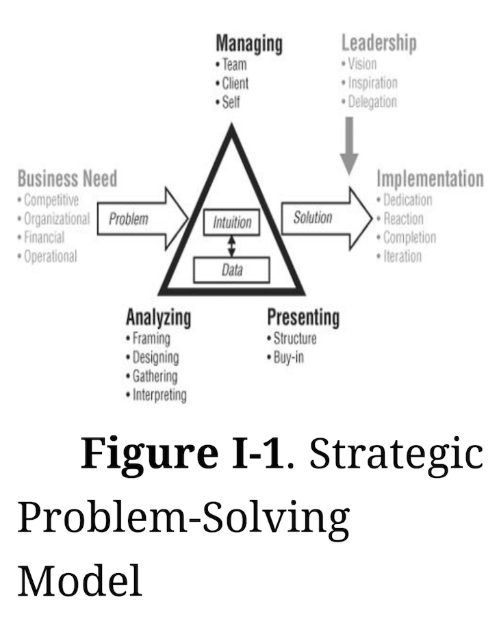 Strategic problem solving model diagram