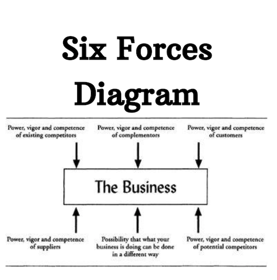 Six forces