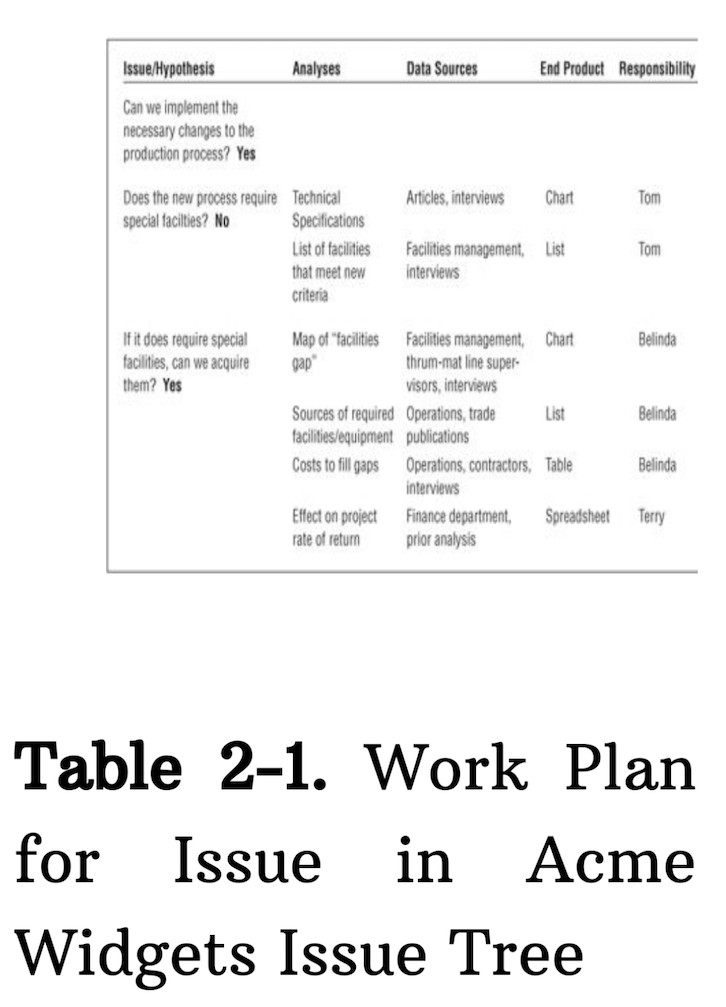 Work plan for issue tree